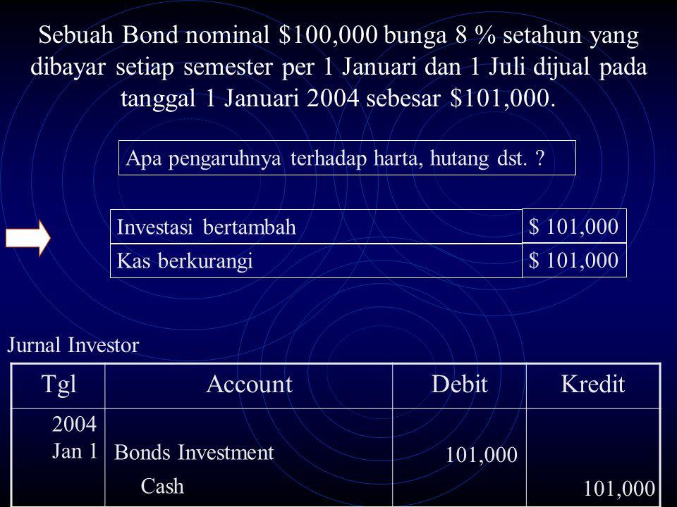 Jurnal Investor TglAccountDebitKredit Bonds Investment 101,000 2004 Jan 1 Cash 101,000 Sebuah Bond nominal $100,000 bunga 8 % setahun yang dibayar set