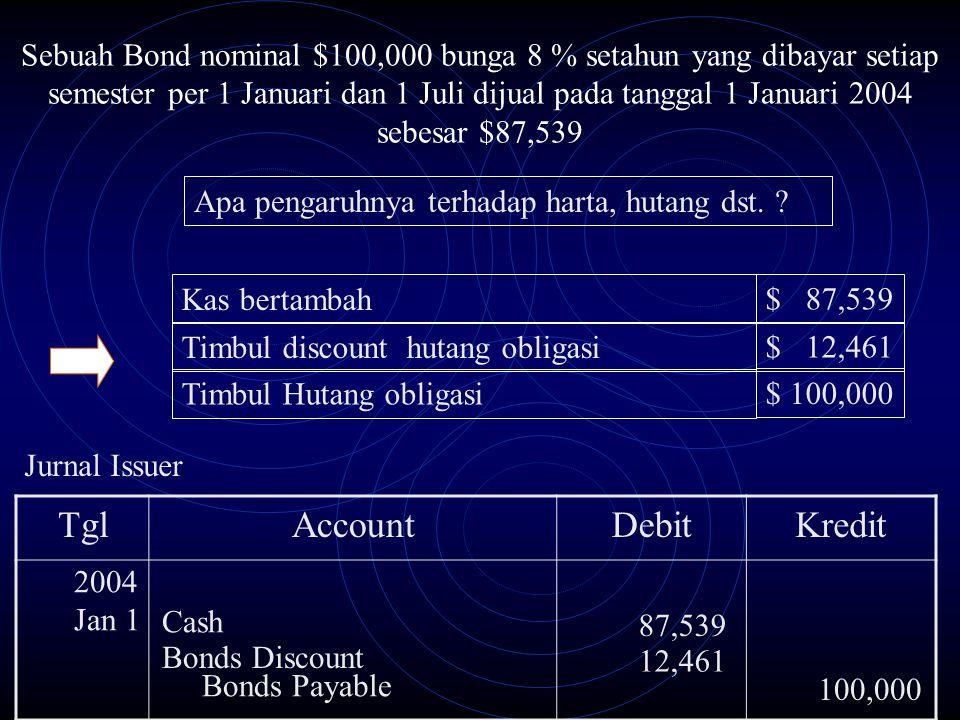TglAccountDebitKredit Jurnal Issuer Cash 87,539 2004 Jan 1 Bonds Discount 12,461 Sebuah Bond nominal $100,000 bunga 8 % setahun yang dibayar setiap se