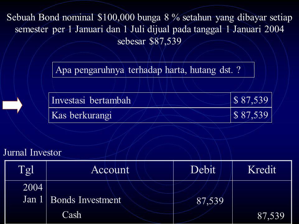 Jurnal Investor TglAccountDebitKredit Bonds Investment 87,539 2004 Jan 1 Cash 87,539 Sebuah Bond nominal $100,000 bunga 8 % setahun yang dibayar setia