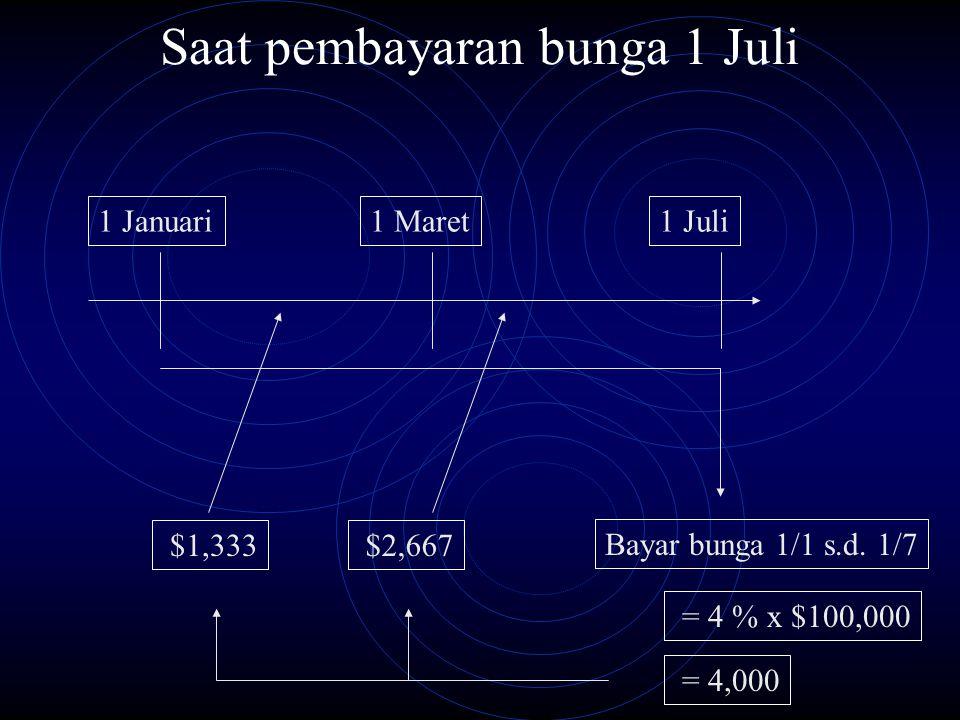 Saat pembayaran bunga 1 Juli 1 Januari1 Juli Bayar bunga 1/1 s.d. 1/7 1 Maret = 4 % x $100,000 = 4,000 $1,333 $2,667