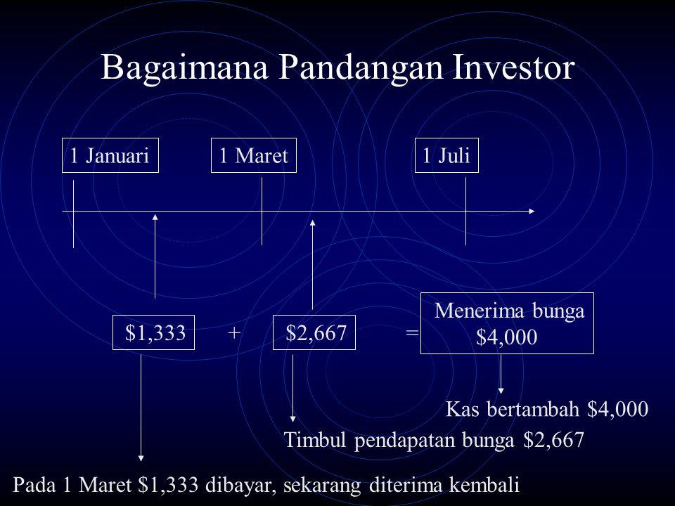 Bagaimana Pandangan Investor 1 Januari1 Juli1 Maret Menerima bunga $4,000 $1,333 $2,667 += Kas bertambah $4,000 Timbul pendapatan bunga $2,667 Pada 1