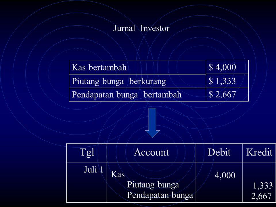 Jurnal Investor TglAccountDebitKredit Juli 1 Kas bertambah $ 4,000 Piutang bunga berkurang $ 1,333 Pendapatan bunga bertambah $ 2,667 Kas 4,000 Piutan
