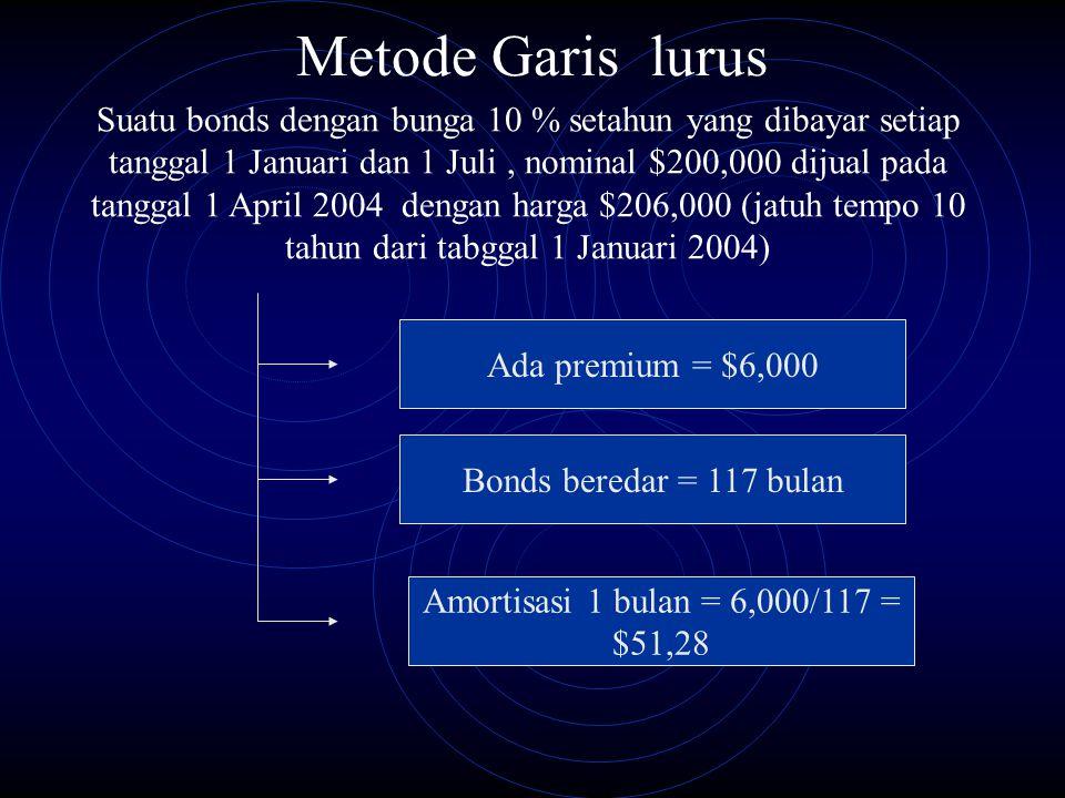 Metode Garis lurus Ada premium = $6,000 Bonds beredar = 117 bulan Amortisasi 1 bulan = 6,000/117 = $51,28 Suatu bonds dengan bunga 10 % setahun yang d