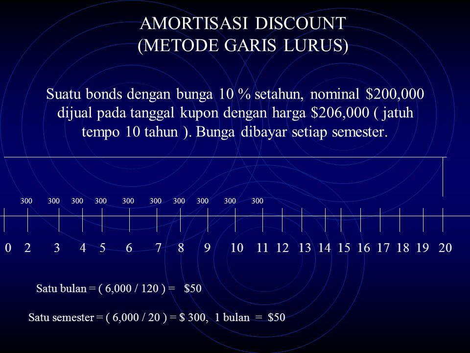 Suatu bonds dengan bunga 10 % setahun, nominal $200,000 dijual pada tanggal kupon dengan harga $206,000 ( jatuh tempo 10 tahun ). Bunga dibayar setiap
