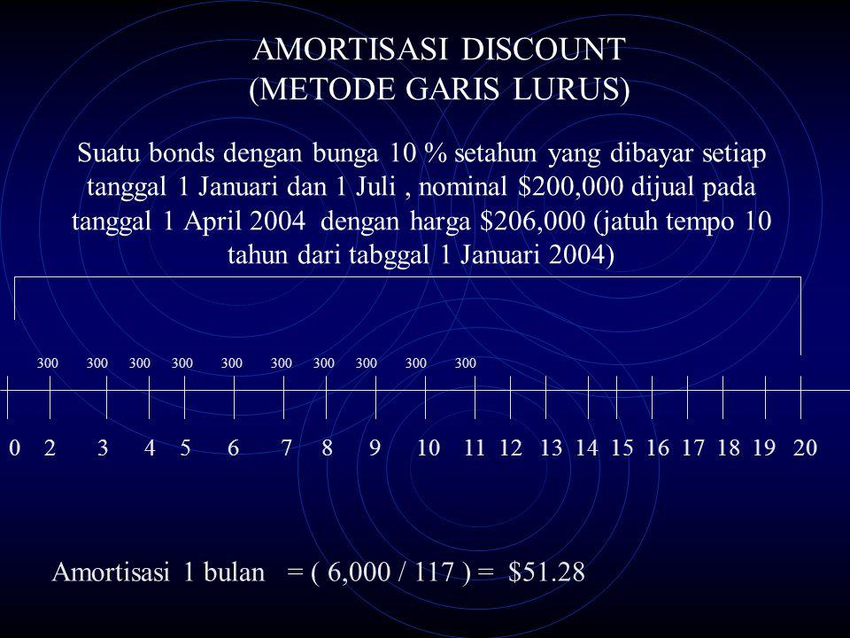 Suatu bonds dengan bunga 10 % setahun yang dibayar setiap tanggal 1 Januari dan 1 Juli, nominal $200,000 dijual pada tanggal 1 April 2004 dengan harga