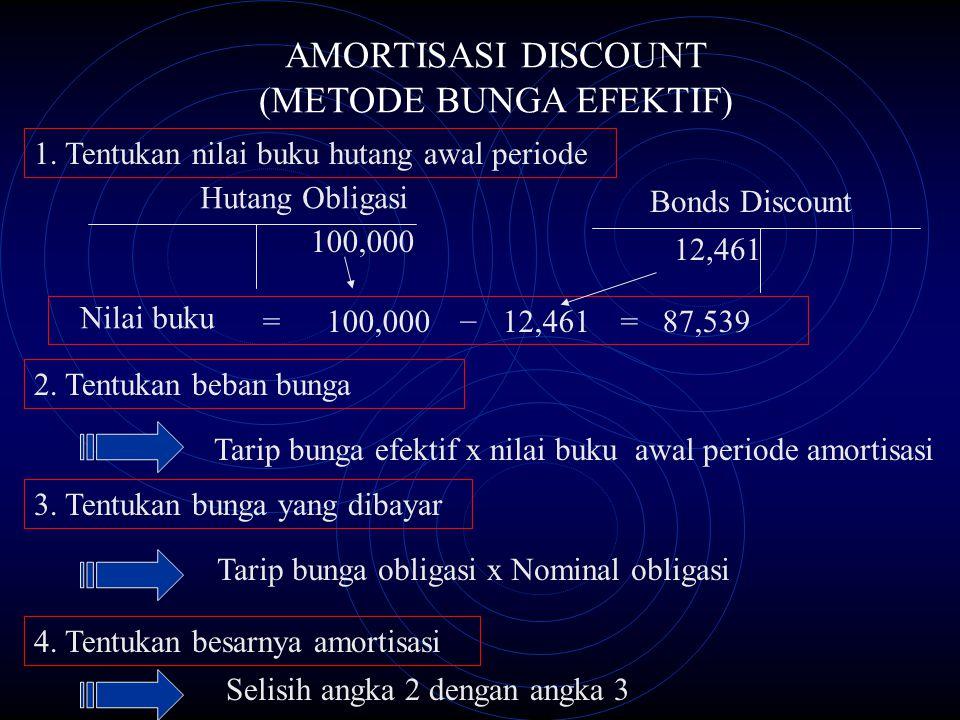 AMORTISASI DISCOUNT (METODE BUNGA EFEKTIF) 1. Tentukan nilai buku hutang awal periode Hutang Obligasi 100,000 Bonds Discount 12,461 Nilai buku =100,00