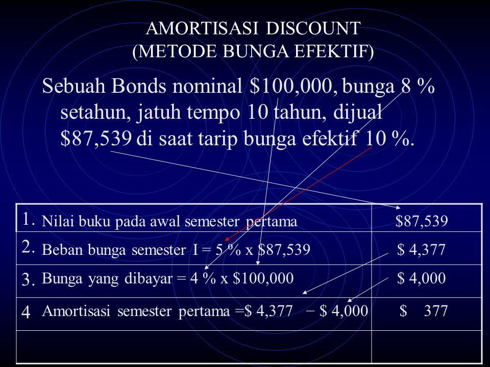 Sebuah Bonds nominal $100,000, bunga 8 % setahun, jatuh tempo 10 tahun, dijual $87,539 di saat tarip bunga efektif 10 %. AMORTISASI DISCOUNT (METODE B
