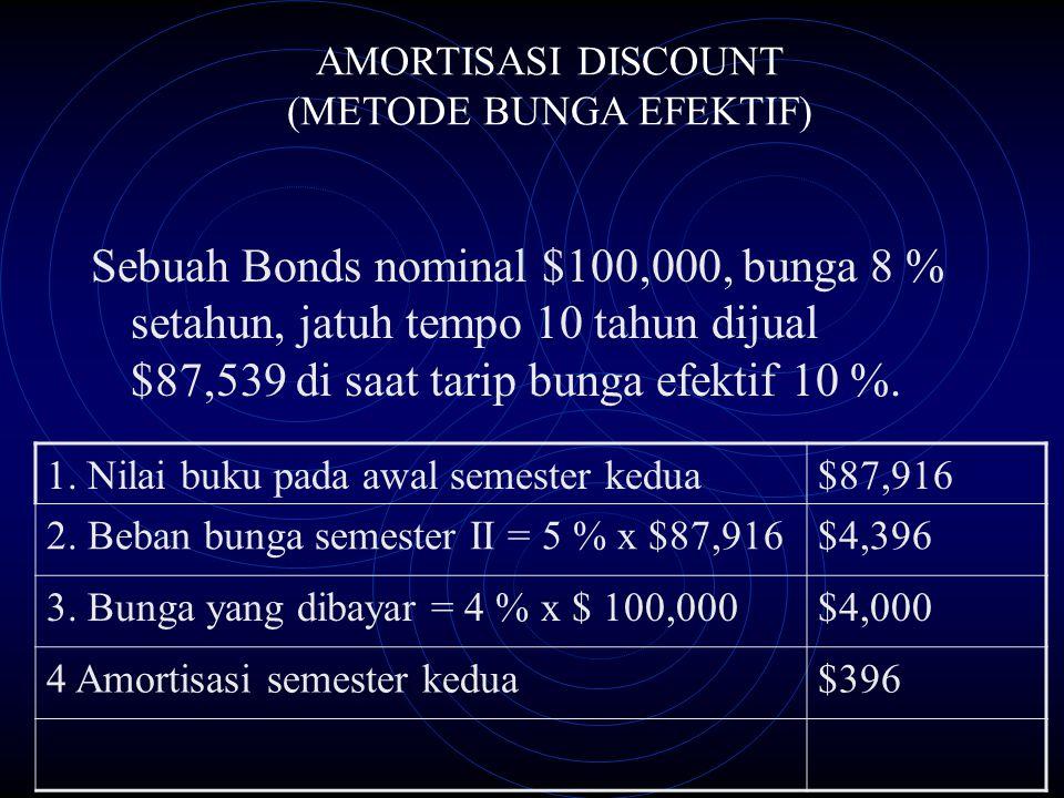 Sebuah Bonds nominal $100,000, bunga 8 % setahun, jatuh tempo 10 tahun dijual $87,539 di saat tarip bunga efektif 10 %. AMORTISASI DISCOUNT (METODE BU