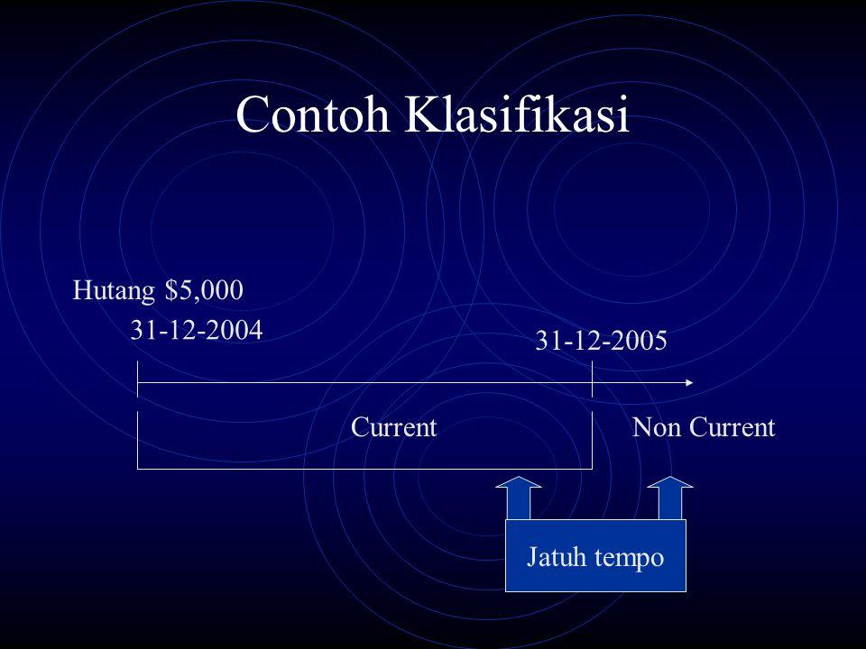 Contoh Klasifikasi 31-12-2004 Hutang $5,000 31-12-2005 CurrentNon Current Jatuh tempo