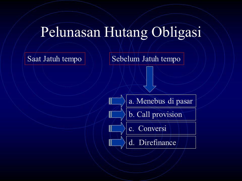 Pelunasan Hutang Obligasi Saat Jatuh tempoSebelum Jatuh tempo a. Menebus di pasar b. Call provision c. Conversi d. Direfinance