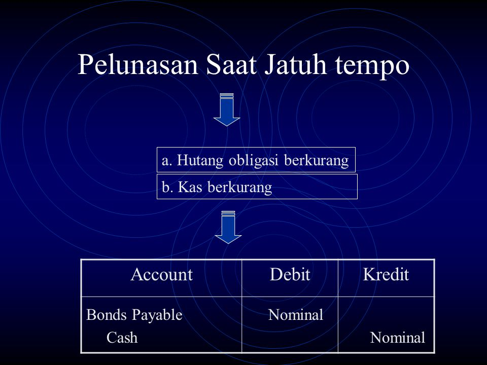 Pelunasan Saat Jatuh tempo AccountDebitKredit a. Hutang obligasi berkurang b. Kas berkurang Bonds Payable Nominal Cash Nominal