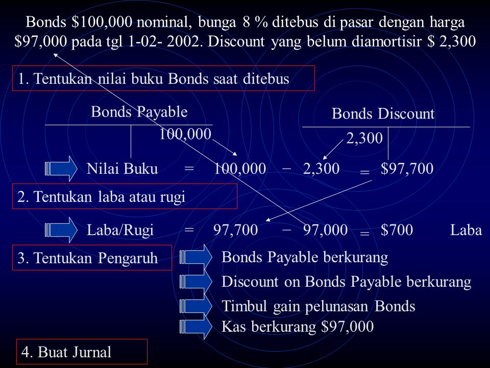 Bonds $100,000 nominal, bunga 8 % ditebus di pasar dengan harga $97,000 pada tgl 1-02- 2002. Discount yang belum diamortisir $ 2,300 Bonds Payable 100