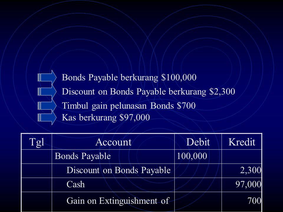 Bonds Payable berkurang $100,000 Discount on Bonds Payable berkurang $2,300 Timbul gain pelunasan Bonds $700 Kas berkurang $97,000 TglAccountDebitKred