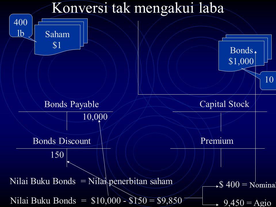 Konversi tak mengakui laba Bonds Payable 10,000 Bonds Discount 150 Bonds $1,000 Saham $1 400 lb 10 lb Capital Stock Premium Nilai Buku Bonds = Nilai p