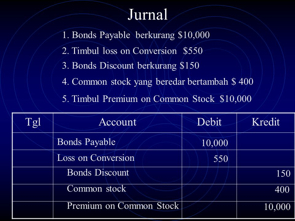 TglAccountDebitKredit Bonds Payable 10,000 Bonds Discount 150 Common stock 400 Premium on Common Stock 10,000 Loss on Conversion 550 Jurnal 1.