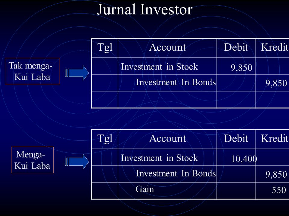 Jurnal Investor Tak menga- Kui Laba TglAccountDebitKredit Investment in Stock 9,850 Investment In Bonds 9,850 TglAccountDebitKredit Investment in Stock 10,400 Investment In Bonds 9,850 Menga- Kui Laba Gain 550