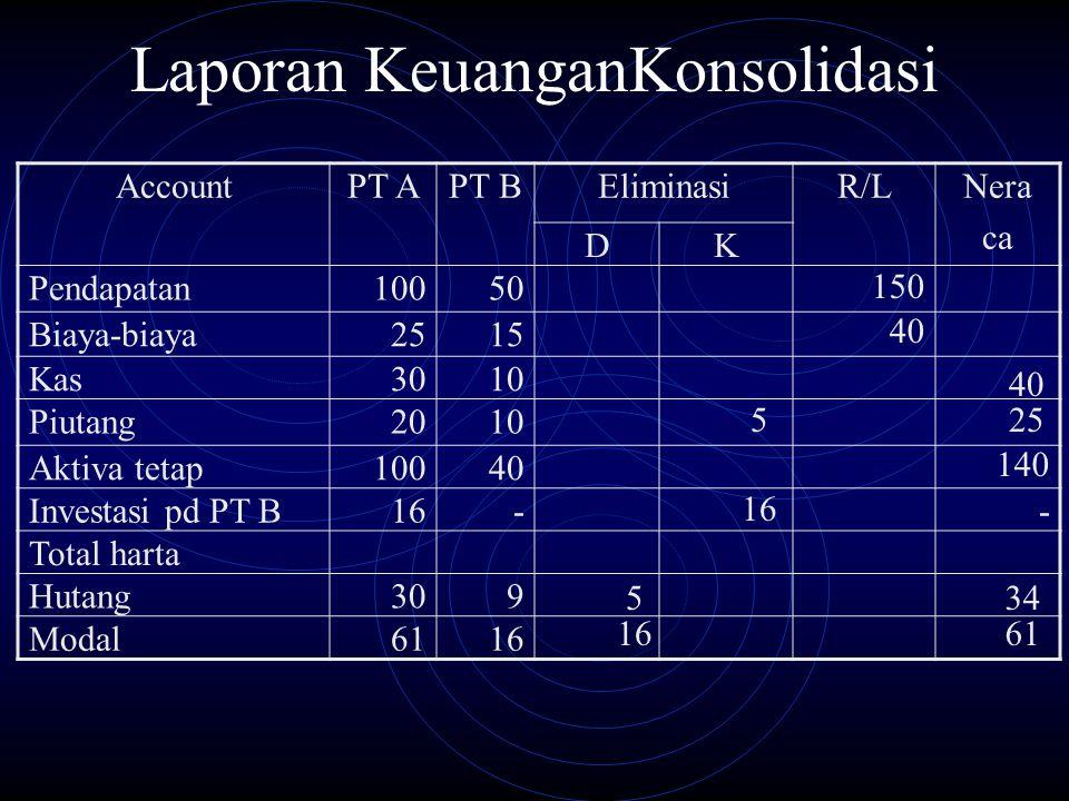 Laporan KeuanganKonsolidasi AccountPT APT BEliminasiR/LNera ca DK Pendapatan10050 Biaya-biaya2515 Kas3010 Piutang2010 Aktiva tetap10040 Investasi pd P