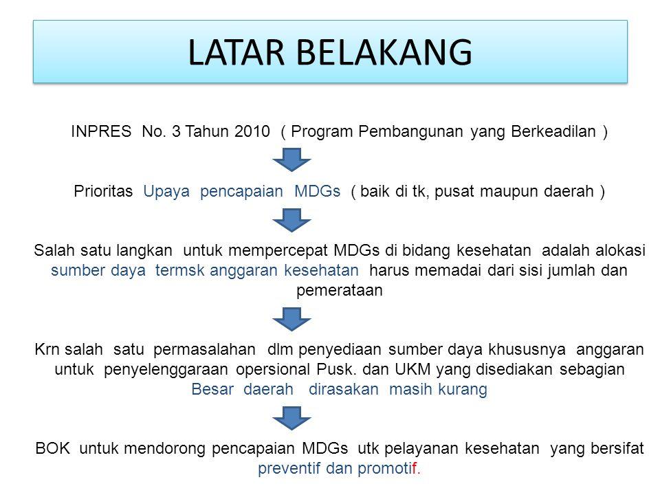 LANGKAH TIM BOK KABUPATEN Rapat Koordinasi Tim BOK dengan pengelola program kabupaten ( Ka.sie dan Kabid ) 1.