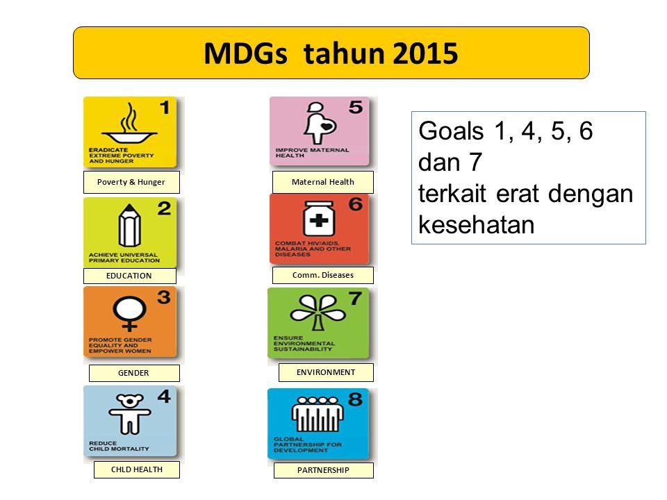 Poverty & Hunger EDUCATION GENDER CHLD HEALTH Maternal Health Comm.
