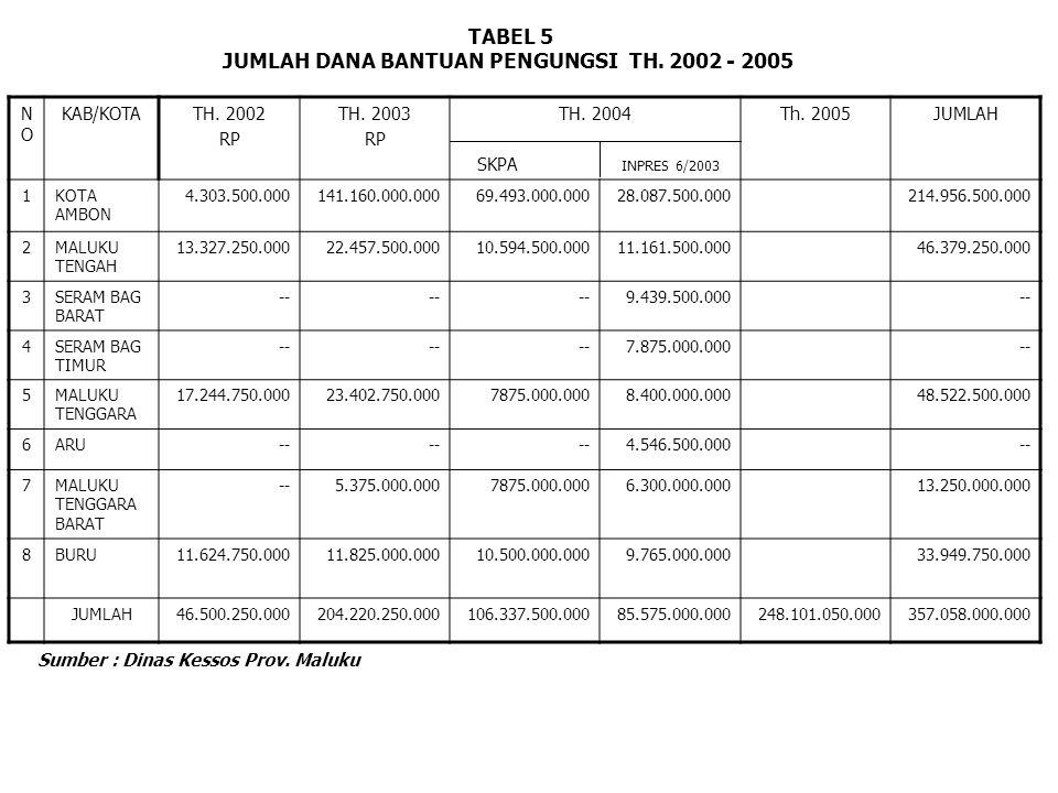 NONO KAB/KOTATH. 2002 RP TH. 2003 RP TH. 2004 SKPA INPRES 6/2003 Th.