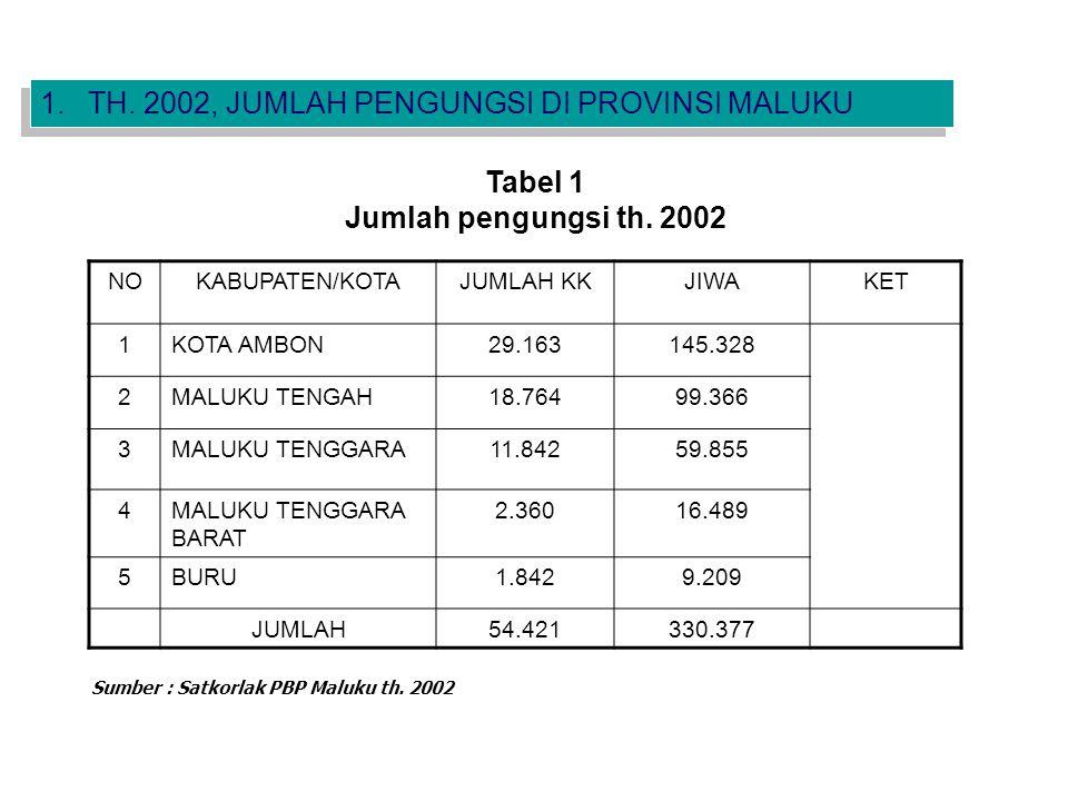 NOKABUPATEN/KOTAJUMLAH KKJIWAKET 1KOTA AMBON29.163145.328 2MALUKU TENGAH18.76499.366 3MALUKU TENGGARA11.84259.855 4MALUKU TENGGARA BARAT 2.36016.489 5BURU1.8429.209 JUMLAH54.421330.377 Sumber : Satkorlak PBP Maluku th.