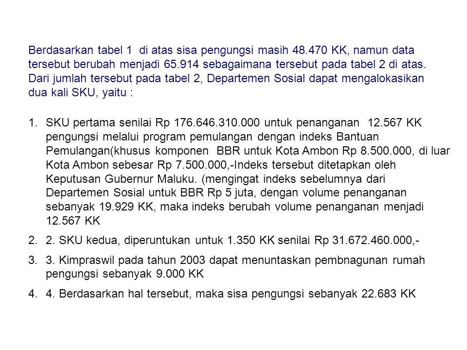 Berdasarkan tabel 1 di atas sisa pengungsi masih 48.470 KK, namun data tersebut berubah menjadi 65.914 sebagaimana tersebut pada tabel 2 di atas.