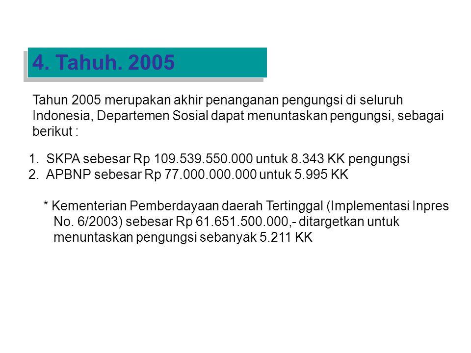 1.SKPA sebesar Rp 109.539.550.000 untuk 8.343 KK pengungsi 2.APBNP sebesar Rp 77.000.000.000 untuk 5.995 KK * Kementerian Pemberdayaan daerah Tertinggal (Implementasi Inpres No.