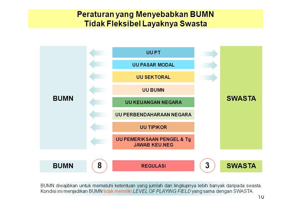 10 BUMN UU PT SWASTA UU PASAR MODAL UU SEKTORAL UU BUMN UU KEUANGAN NEGARA UU PERBENDAHARAAN NEGARA UU TIPIKOR UU PEMERIKSAAN PENGEL & Tg JAWAB KEU.NEG BUMN 8 REGULASI 3 SWASTA BUMN diwajibkan untuk mematuhi ketentuan yang jumlah dan lingkupnya lebih banyak daripada swasta.