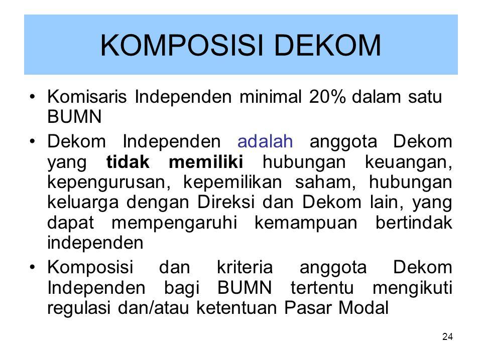 24 KOMPOSISI DEKOM Komisaris Independen minimal 20% dalam satu BUMN Dekom Independen adalah anggota Dekom yang tidak memiliki hubungan keuangan, kepen