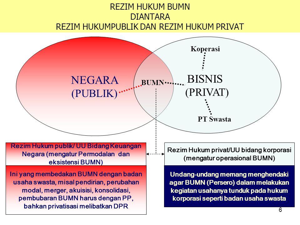 6 REZIM HUKUM BUMN DIANTARA REZIM HUKUMPUBLIK DAN REZIM HUKUM PRIVAT NEGARA (PUBLIK) BISNIS (PRIVAT) BUMN PT Swasta Koperasi Rezim Hukum privat/UU bidang korporasi (mengatur operasional BUMN) Rezim Hukum publik/ UU Bidang Keuangan Negara (mengatur Permodalan dan eksistensi BUMN) Undang-undang memang menghendaki agar BUMN (Persero) dalam melakukan kegiatan usahanya tunduk pada hukum korporasi seperti badan usaha swasta Ini yang membedakan BUMN dengan badan usaha swasta, misal pendirian, perubahan modal, merger, akuisisi, konsolidasi, pembubaran BUMN harus dengan PP, bahkan privatisasi melibatkan DPR