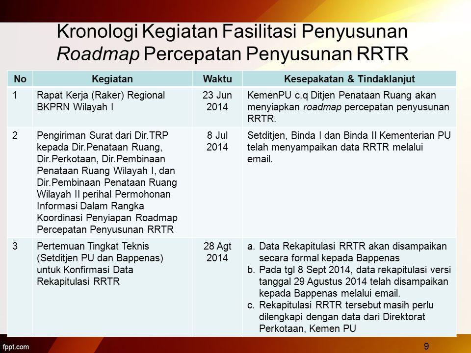 Kronologi Kegiatan Fasilitasi Penyusunan Roadmap Percepatan Penyusunan RRTR 9 NoKegiatanWaktuKesepakatan & Tindaklanjut 1Rapat Kerja (Raker) Regional