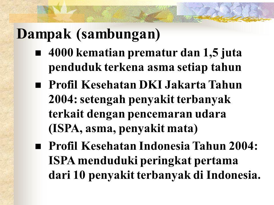 4000 kematian prematur dan 1,5 juta penduduk terkena asma setiap tahun Profil Kesehatan DKI Jakarta Tahun 2004: setengah penyakit terbanyak terkait dengan pencemaran udara (ISPA, asma, penyakit mata) Profil Kesehatan Indonesia Tahun 2004: ISPA menduduki peringkat pertama dari 10 penyakit terbanyak di Indonesia.