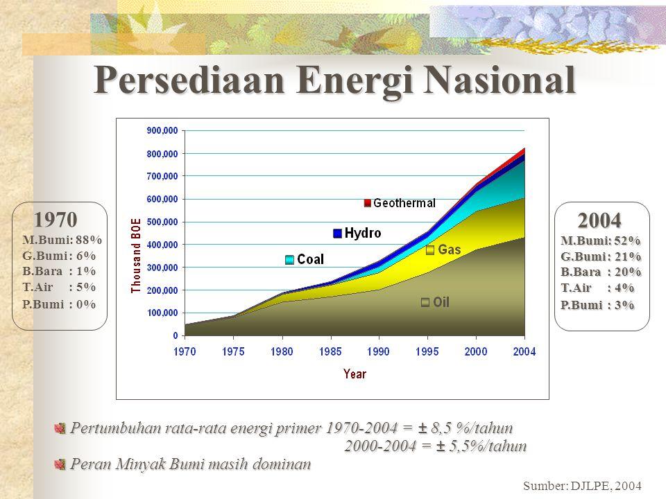 Persediaan Energi Nasional 1970 M.Bumi: 88% G.Bumi: 6% B.Bara: 1% T.Air: 5% P.Bumi: 0% 2004 2004 M.Bumi: 52% G.Bumi: 21% B.Bara: 20% T.Air: 4% P.Bumi: 3% Pertumbuhan rata-rata energi primer 1970-2004 = ± 8,5 %/tahun Pertumbuhan rata-rata energi primer 1970-2004 = ± 8,5 %/tahun 2000-2004 = ± 5,5%/tahun 2000-2004 = ± 5,5%/tahun Peran Minyak Bumi masih dominan Peran Minyak Bumi masih dominan Sumber: DJLPE, 2004