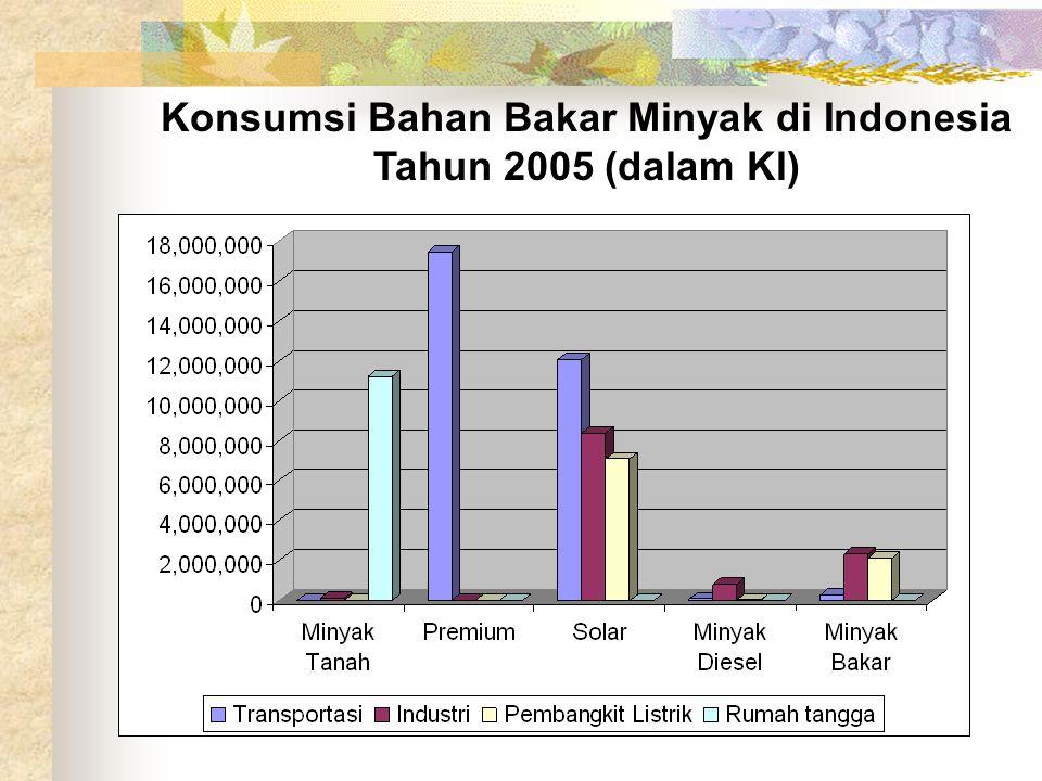 Konsumsi Bahan Bakar Minyak di Indonesia Tahun 2005 (dalam Kl)