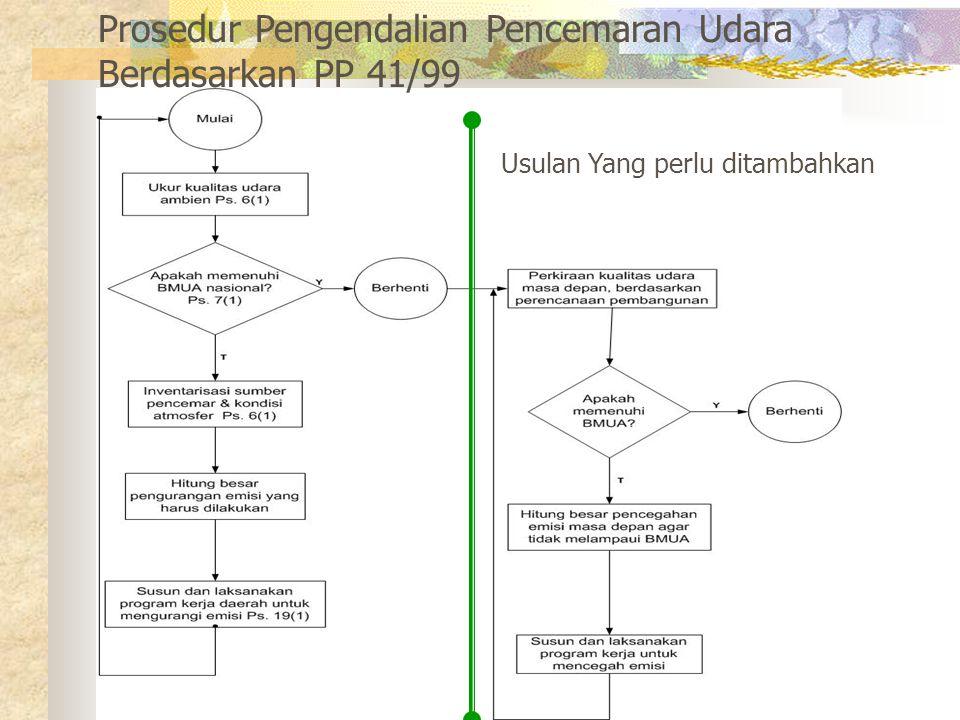 Prosedur Pengendalian Pencemaran Udara Berdasarkan PP 41/99 Usulan Yang perlu ditambahkan
