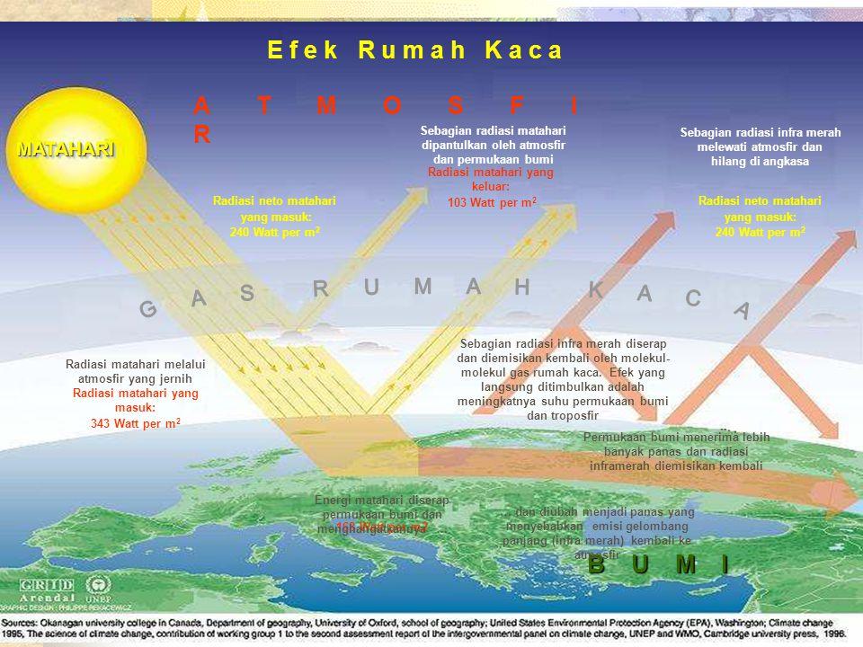 E f e k R u m a h K a c a A T M O S F I R B U M I Sebagian radiasi matahari dipantulkan oleh atmosfir dan permukaan bumi Sebagian radiasi infra merah melewati atmosfir dan hilang di angkasa Radiasi matahari yang keluar: 103 Watt per m 2 Radiasi neto matahari yang masuk: 240 Watt per m 2 Radiasi neto matahari yang masuk: 240 Watt per m 2 Radiasi matahari yang masuk: 343 Watt per m 2 Radiasi matahari melalui atmosfir yang jernih 168 Watt per m2 Energi matahari diserap permukaan bumi dan menghangatkannya … Sebagian radiasi infra merah diserap dan diemisikan kembali oleh molekul- molekul gas rumah kaca.