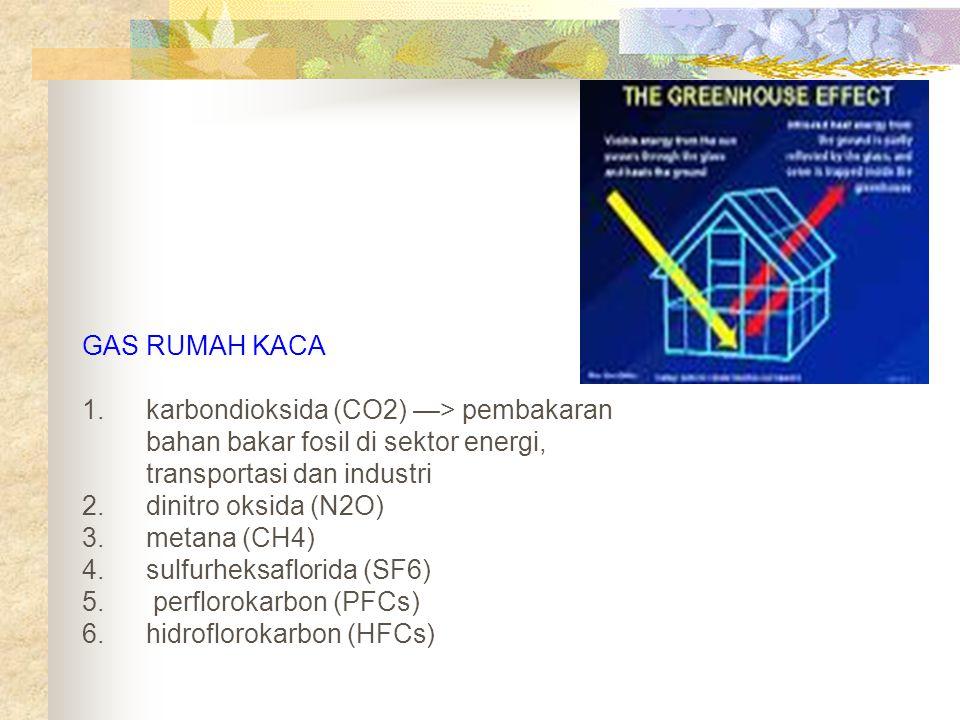 GAS RUMAH KACA 1.karbondioksida (CO2) —> pembakaran bahan bakar fosil di sektor energi, transportasi dan industri 2.dinitro oksida (N2O) 3.metana (CH4) 4.sulfurheksaflorida (SF6) 5.