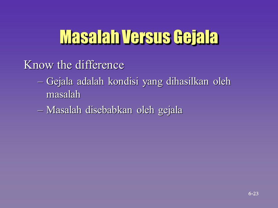 Masalah Versus Gejala Know the difference –Gejala adalah kondisi yang dihasilkan oleh masalah –Masalah disebabkan oleh gejala 6-23