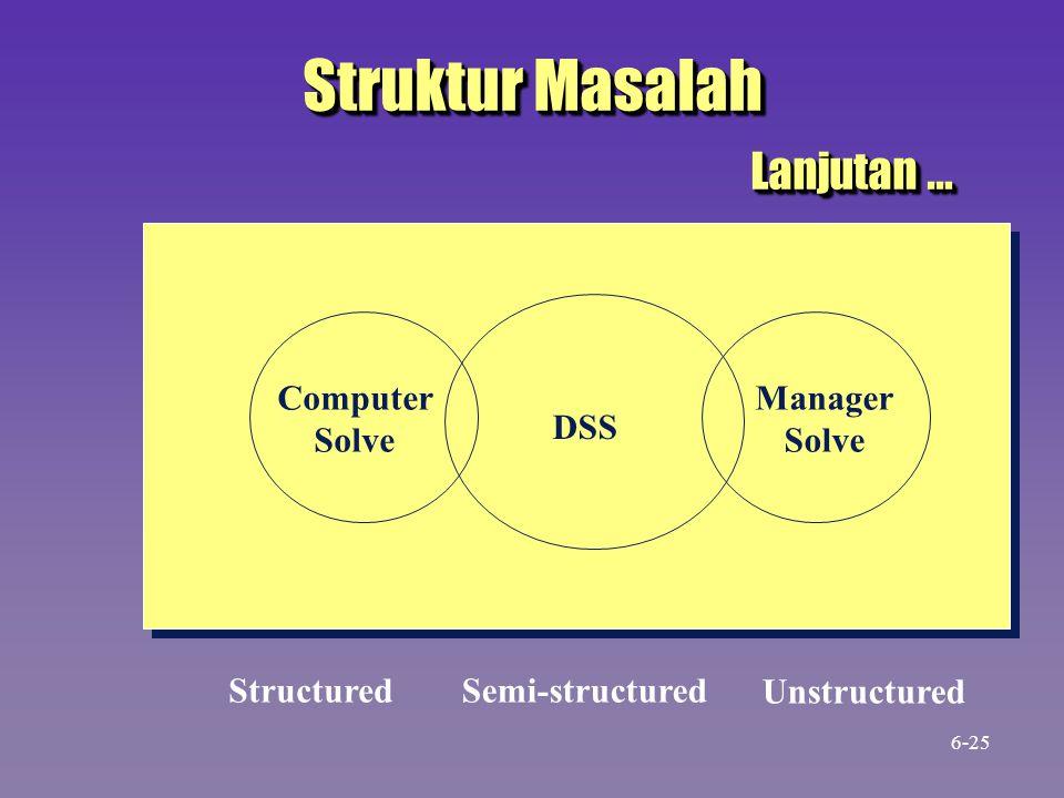 Struktur Masalah Lanjutan … DSS Computer Solve Manager Solve StructuredSemi-structured Unstructured 6-25