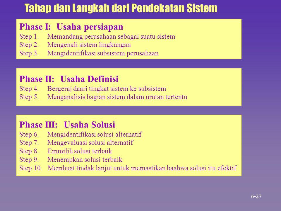 Phase I: Usaha persiapan Step 1.Memandang perusahaan sebagai suatu sistem Step 2.Mengenali sistem lingkungan Step 3.Mengidentifikasi subsistem perusah
