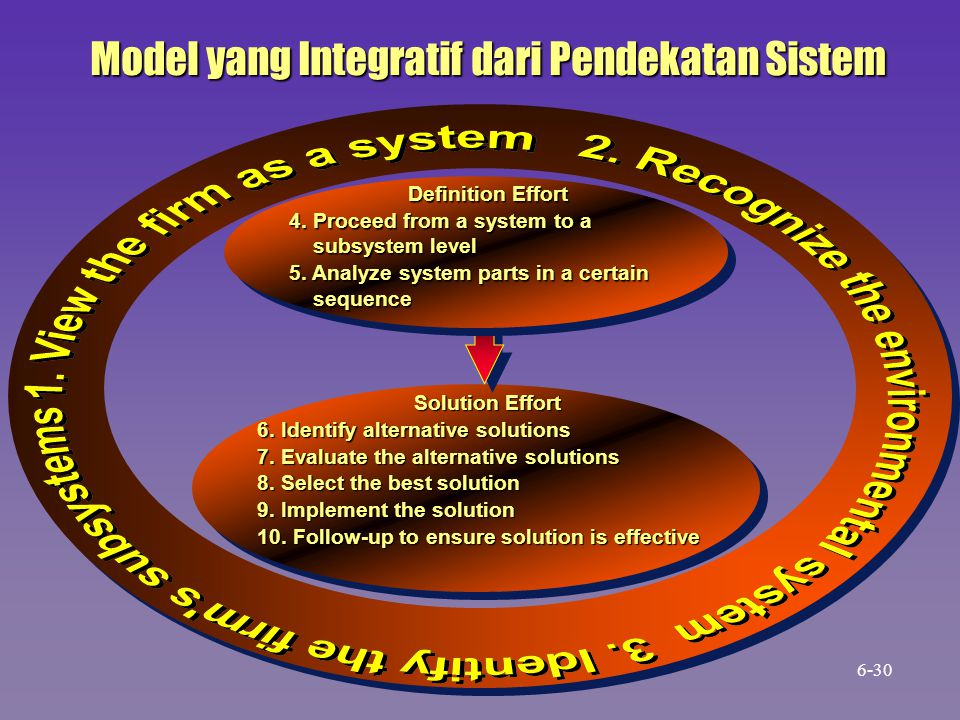 Model yang Integratif dari Pendekatan Sistem Solution Effort 6.
