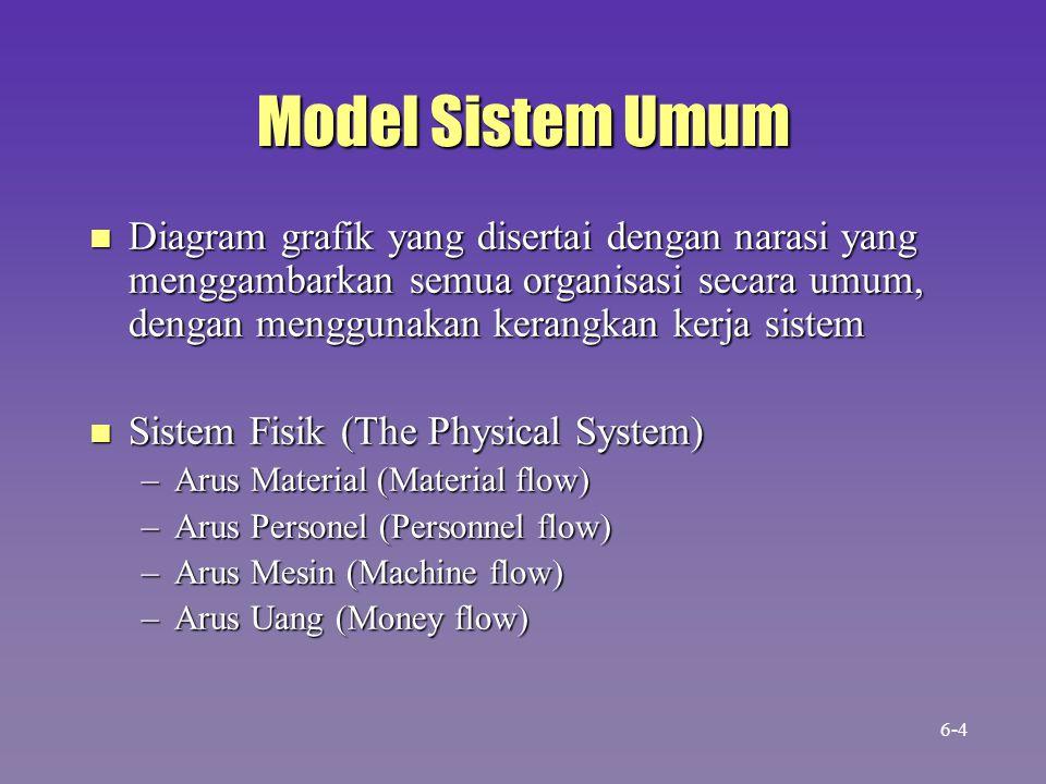 Model Sistem Umum n Diagram grafik yang disertai dengan narasi yang menggambarkan semua organisasi secara umum, dengan menggunakan kerangkan kerja sis