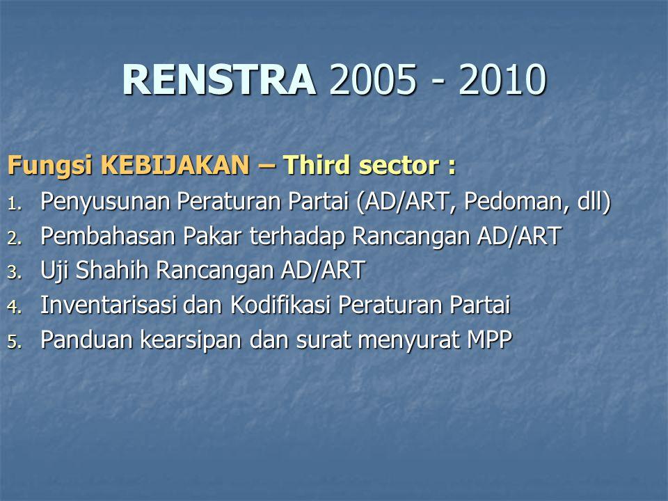 RENSTRA 2005 - 2010 Fungsi KEBIJAKAN – Public sector : 1.