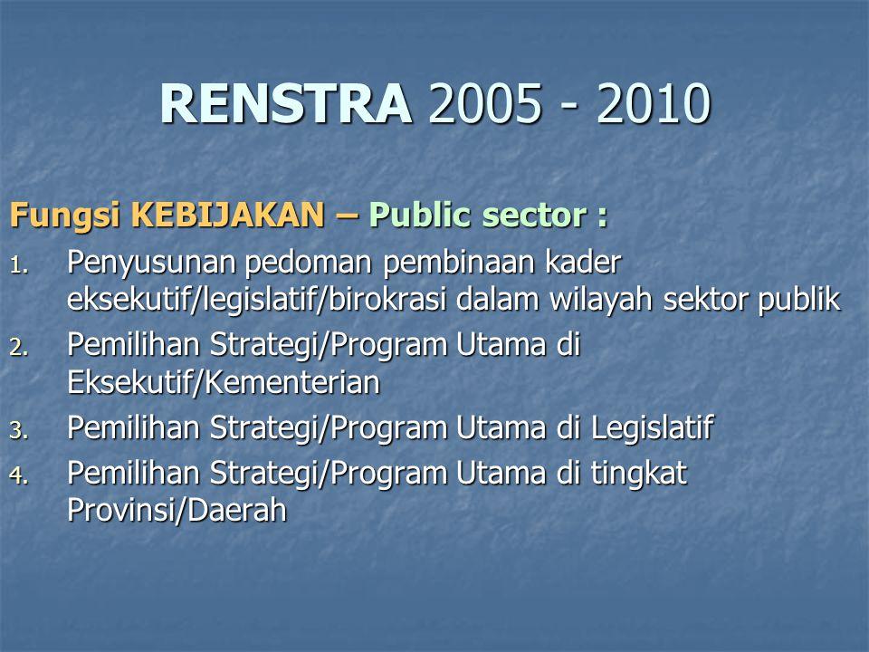 RENSTRA 2005 - 2010 Fungsi KEBIJAKAN – Private sector : 1.