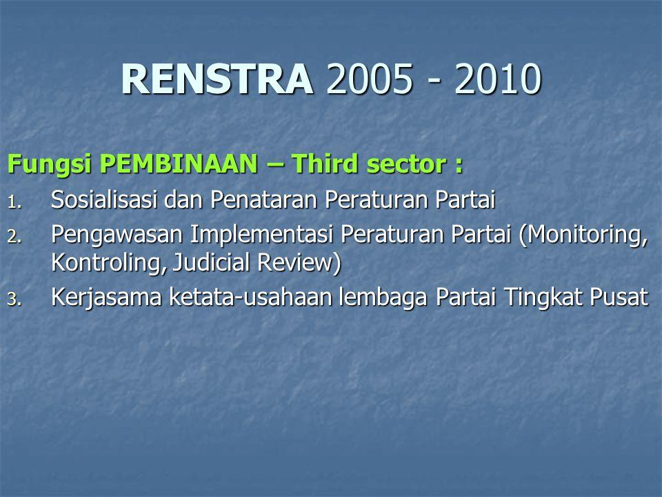 RENSTRA 2005 - 2010 Fungsi PEMBINAAN – Public sector : 1.
