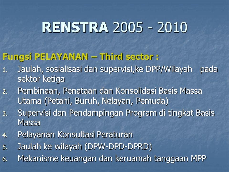 RENSTRA 2005 - 2010 Fungsi PELAYANAN – Third sector : 1.