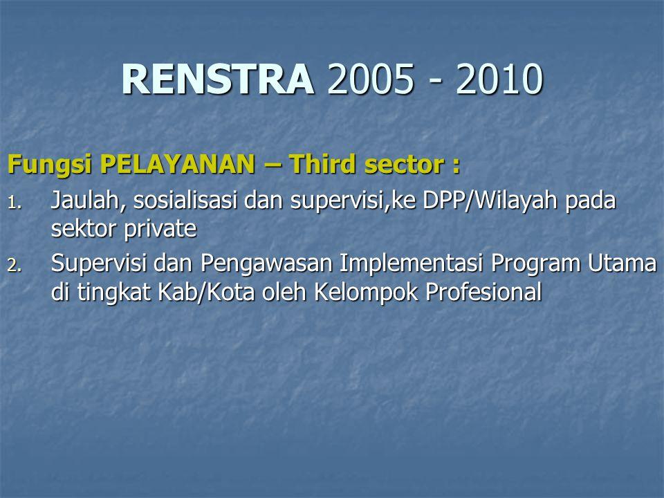 RKT 2005 - 2006 KEBIJAKAN ( regulasi ): 1.Penyusunan AD/ART 2.