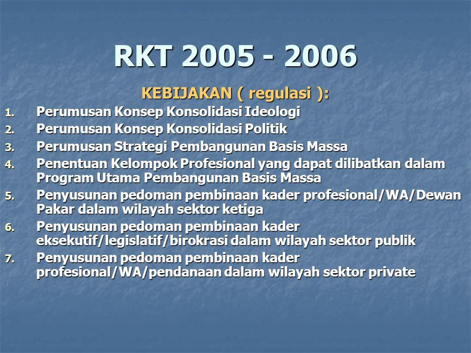 RKT 2005 - 2006 KEBIJAKAN ( regulasi ): 1.Pemilihan Strategi/Program Utama di Legislatif 2.