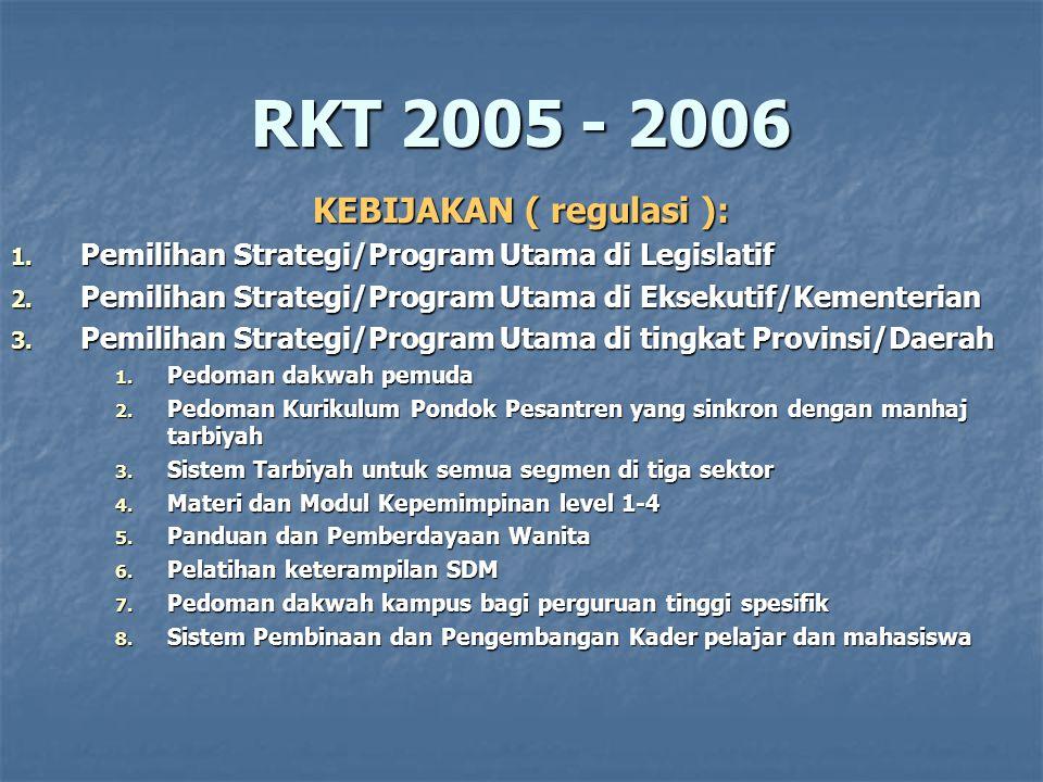 RKT 2005 - 2006 KEBIJAKAN ( regulasi ): 1.Dengar Pendapat dengan Pakar, Kader & Wilayah 1.