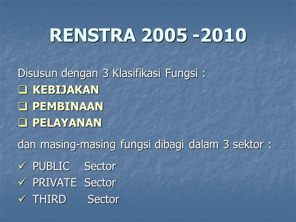 RENSTRA 2005 - 2010 Fungsi KEBIJAKAN – Third sector : 1.